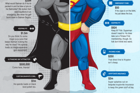 Batman vs Superman (US Version) Infographic