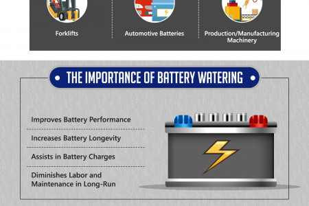 Battery Watering 101: Everything You Need to Know Infographic