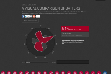 Batting analytics, Chartball style Infographic