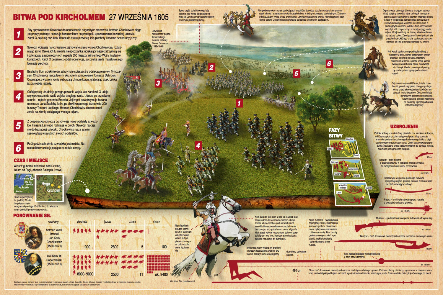 Battle of Kircholm 1605 Infographic