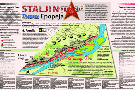 Battle of Stalingrad Infographic