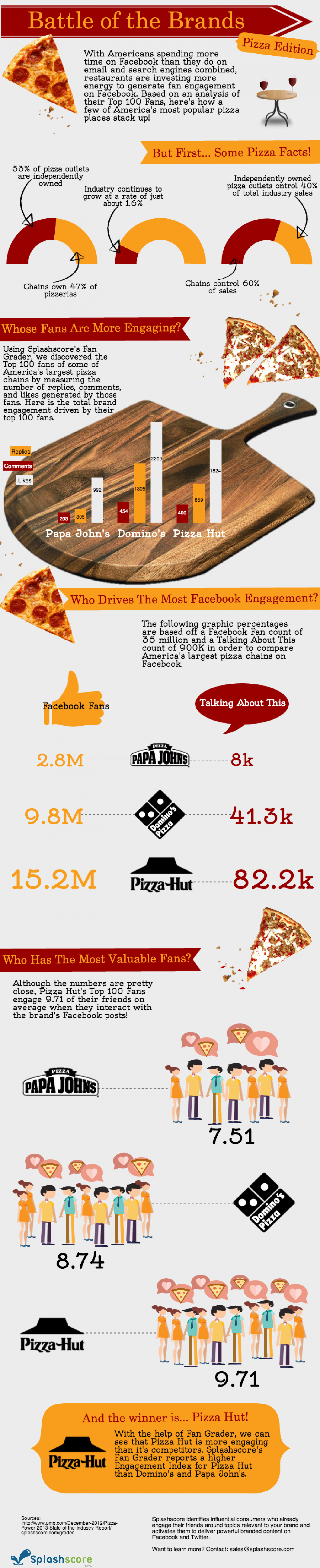Battle of the Brands: Pizza Edition  Infographic