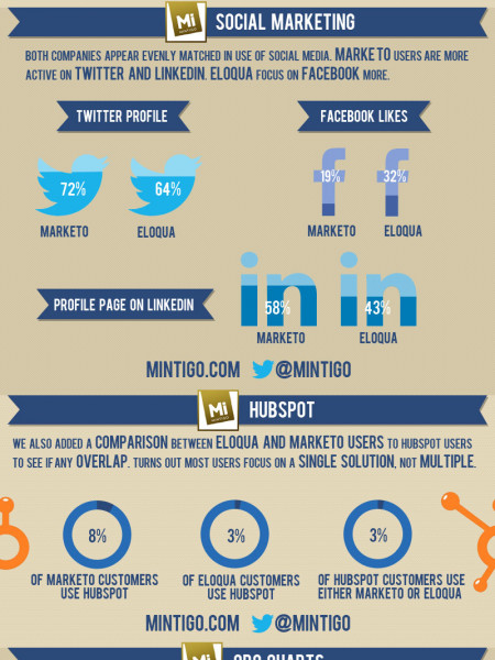 Battle of the Marketers: Marketo vs. Eloqua Users Infographic