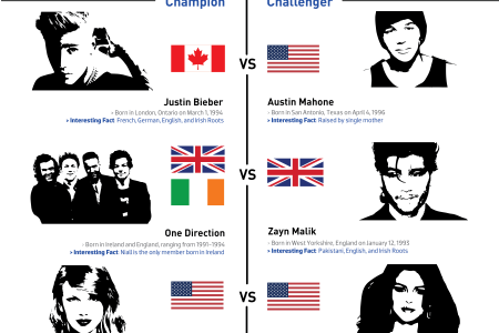 Battle of the Pop Stars 2016 Infographic