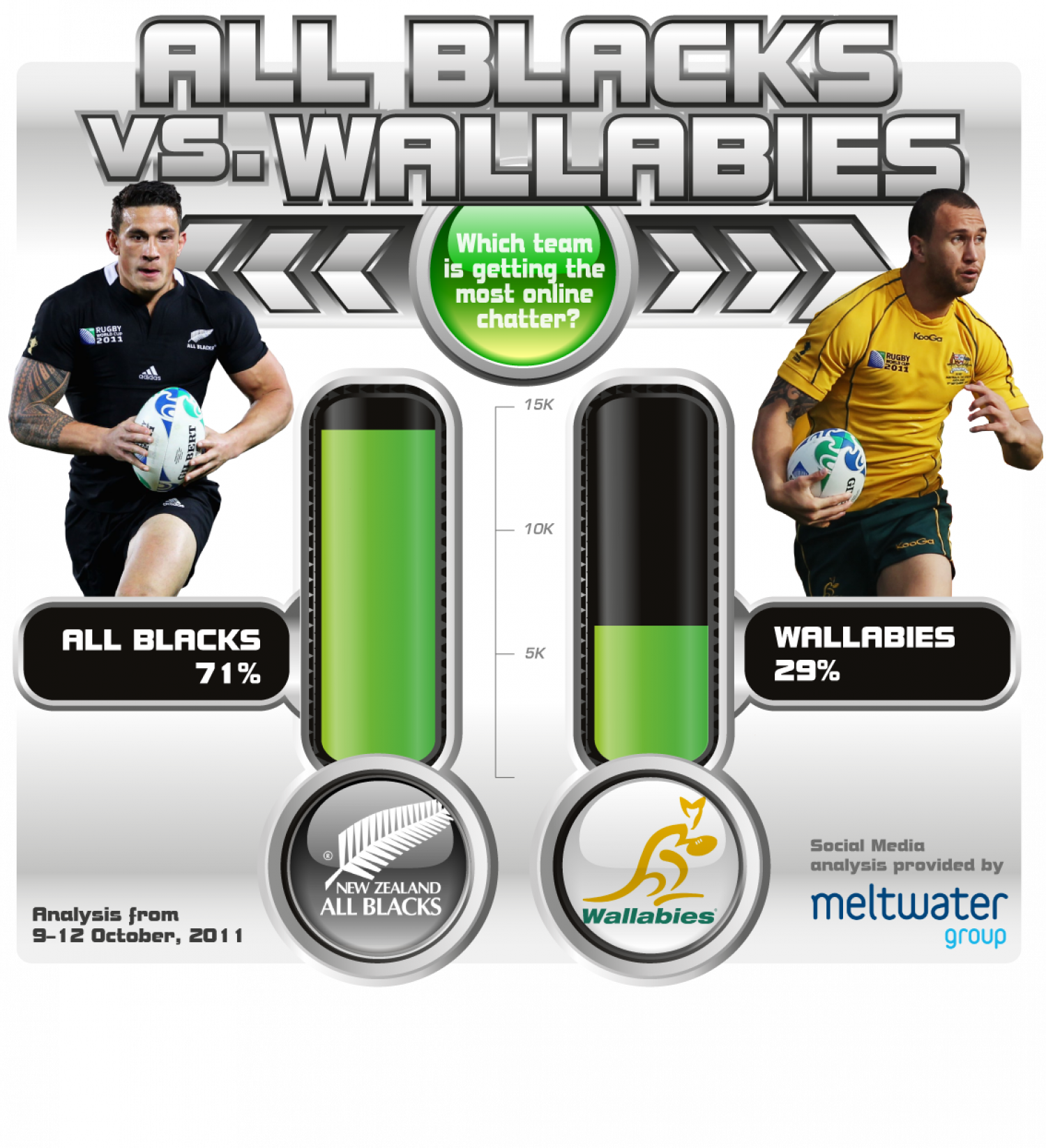 Battle of the Rugby Chatter Infographic