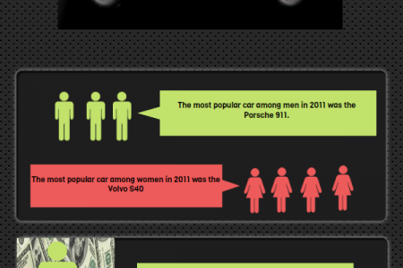 Battle of the Sexes!  Infographic
