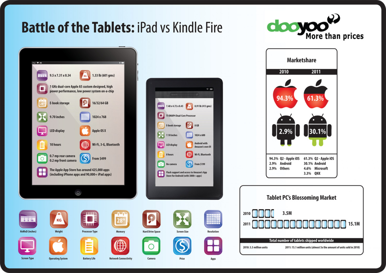Battle of the Tablets: Choose your winner Infographic