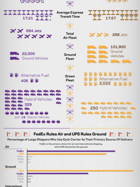 Battle Royale: FedEx vs. UPS Infographic