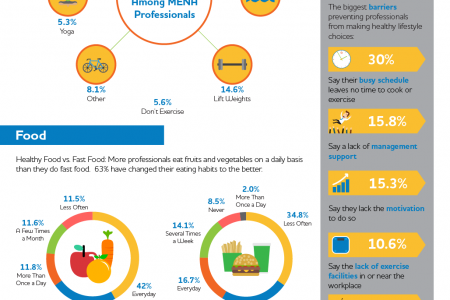 Bayt.com Infographic: Health and Lifestyle in the Middle East and North Africa Infographic
