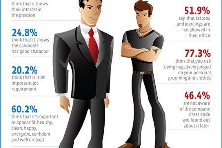 Bayt.com Infographic: Influence of Personal Appearance on Hiring Decisions Infographic
