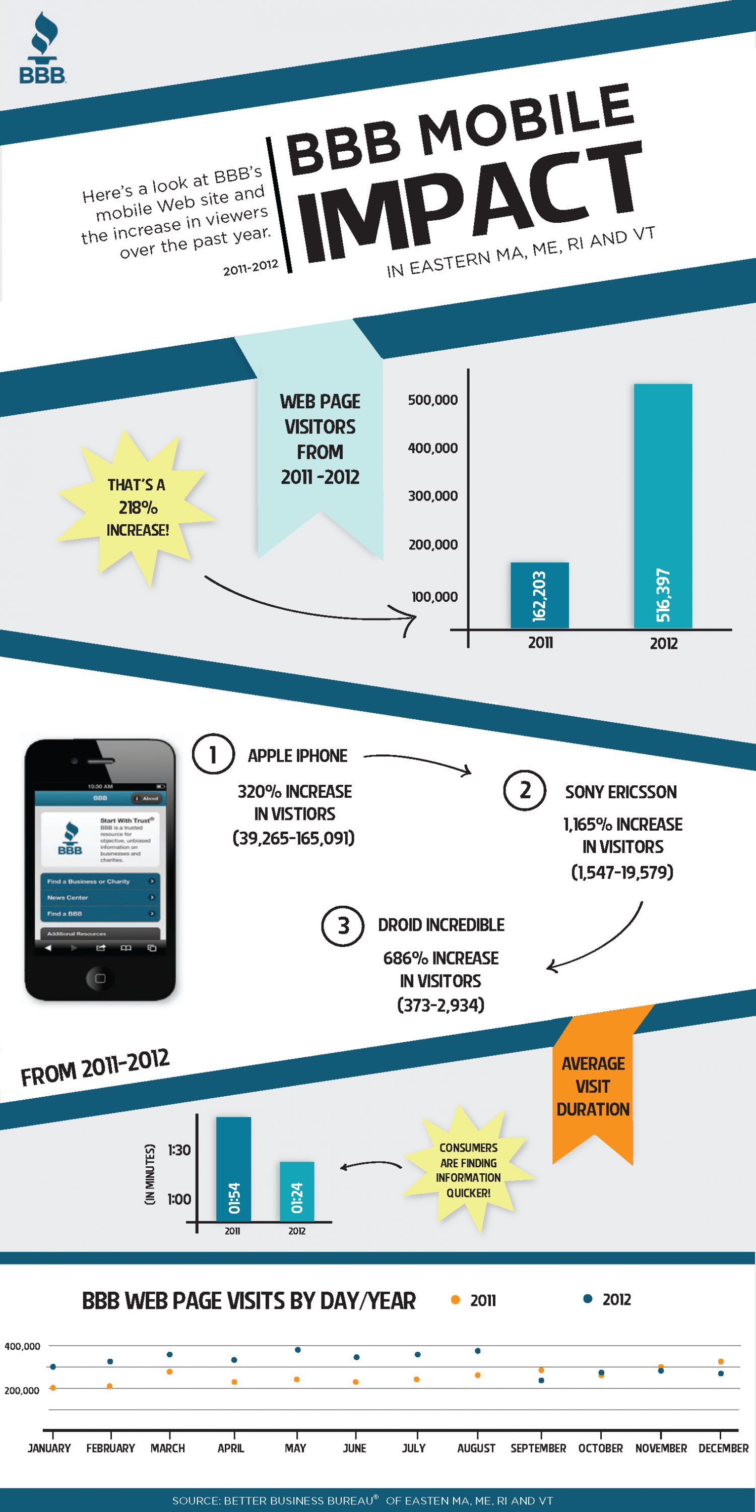 BBB Mobile Impact Infographic