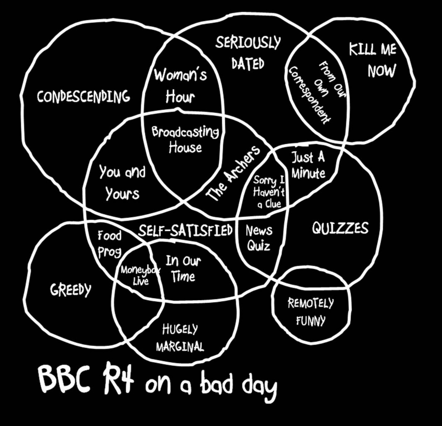 BBC R4 On A Bad Day Infographic