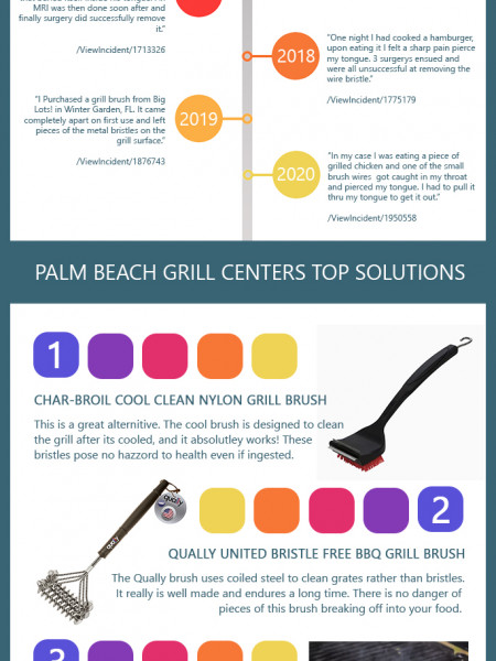 BBQ Grills: Serious Grill Brush Health Hazards and Solutions Infographic