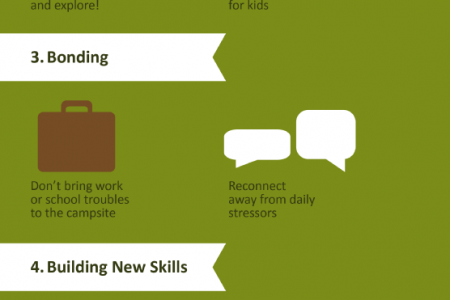 Be a Family of Happy Campers Infographic