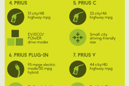Be an Eco-Friendly Road Warrior With Toyota  Infographic