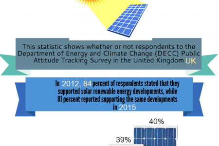Be Bright Turn to Solar Power Infographic