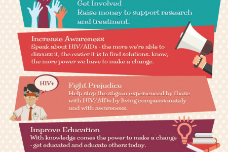 Be HIV Aware Infographic