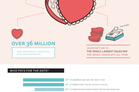 Be My Valentine: A Look at Valentine's Day Spending Infographic