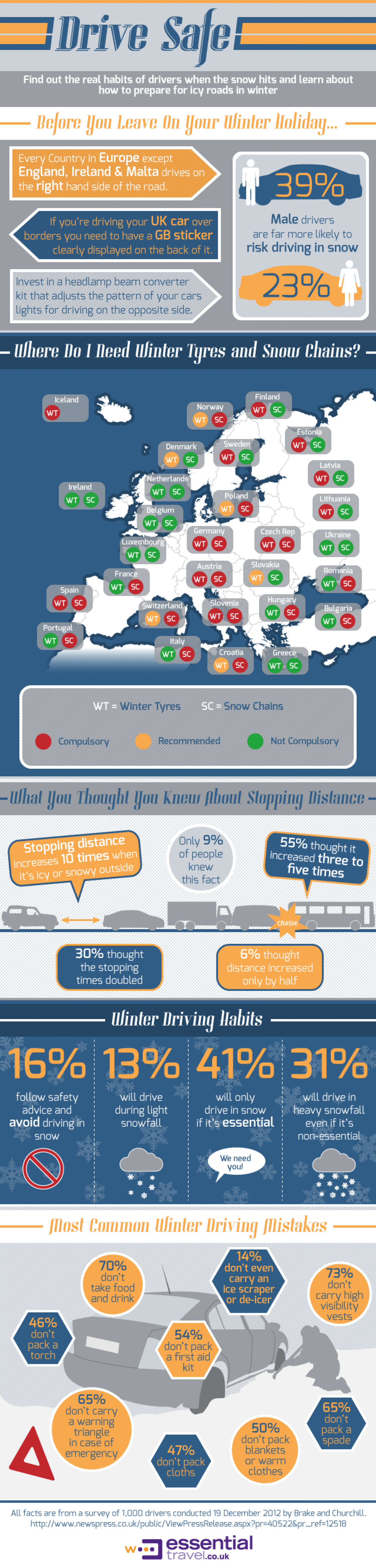 Be prepared for driving in winter Infographic