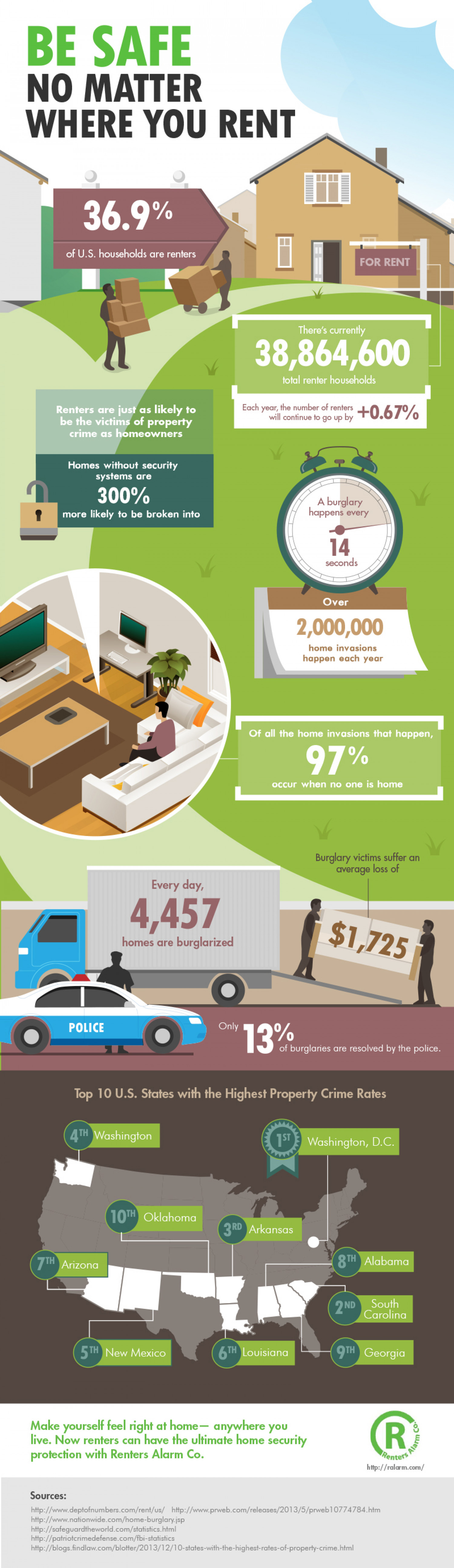 Be Safe No Matter Where You Rent Infographic