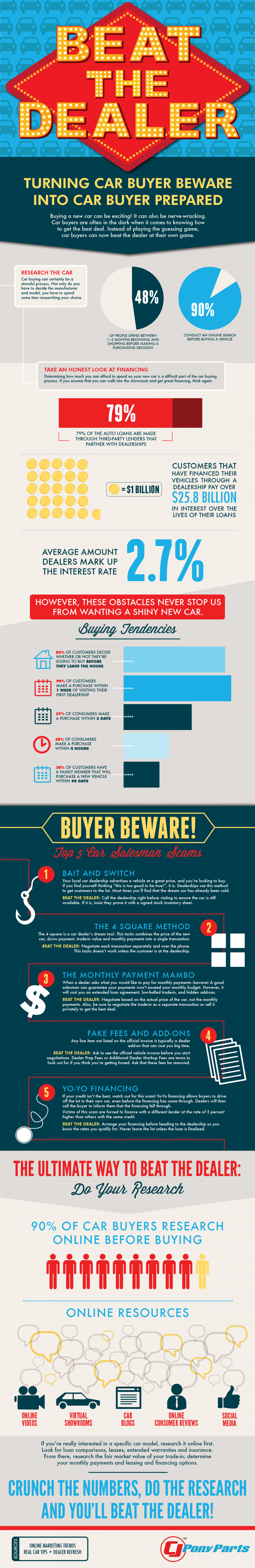 Beat the Dealer Infographic