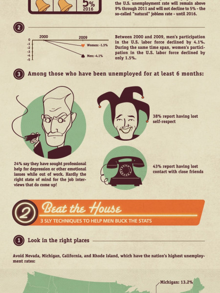 Beat The House: Get Reemployed Infographic