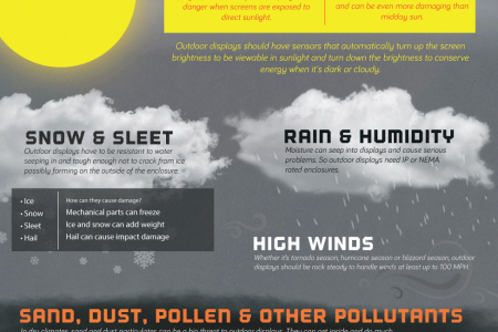 Beating the Elements with Outdoor Digital Signage Infographic
