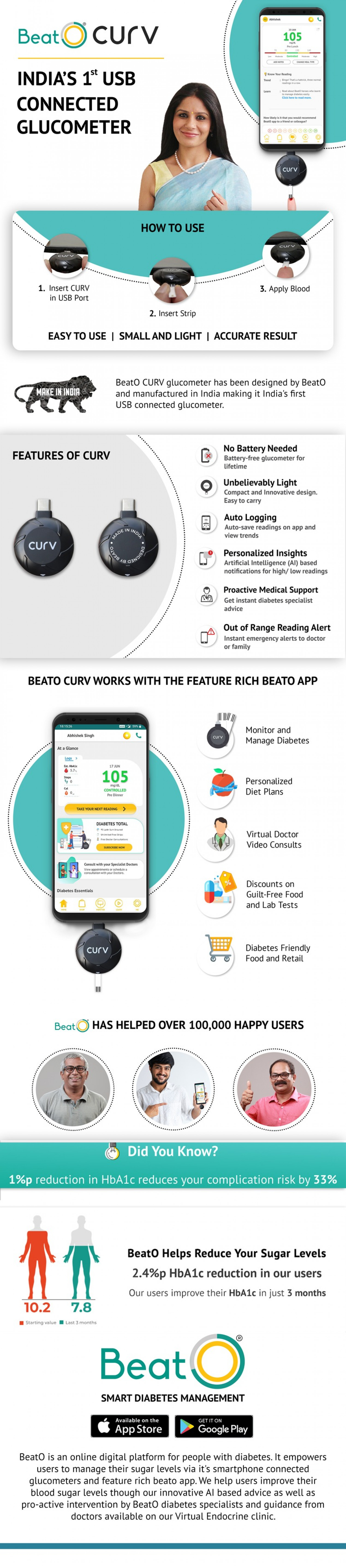 BeatO Glucometer :India's First Connected Glucometer Infographic