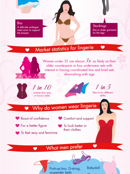 Beautiful and Appealing Figure with the Right Lingerie Infographic