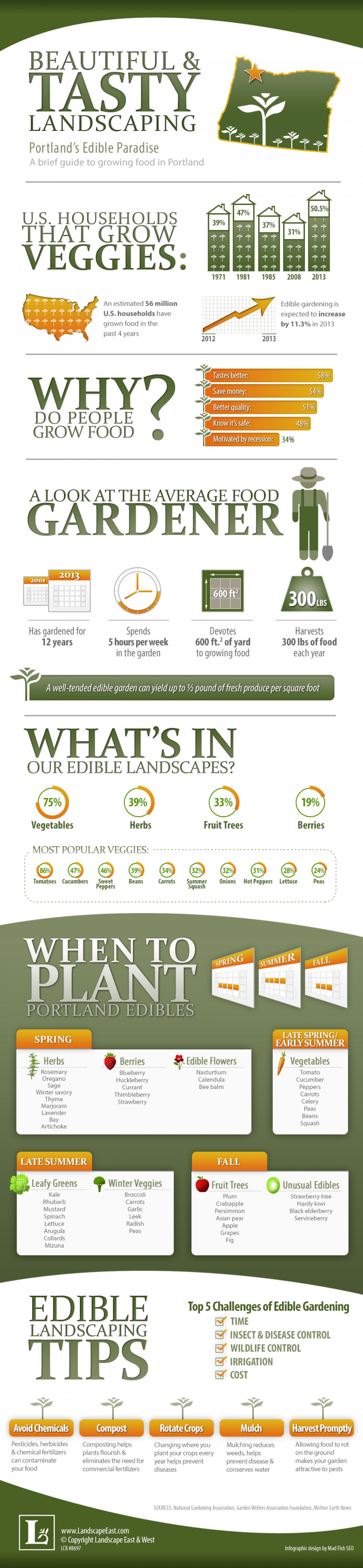 Beautiful and Tasty Landscaping: Portland's Edible Paradise  Infographic