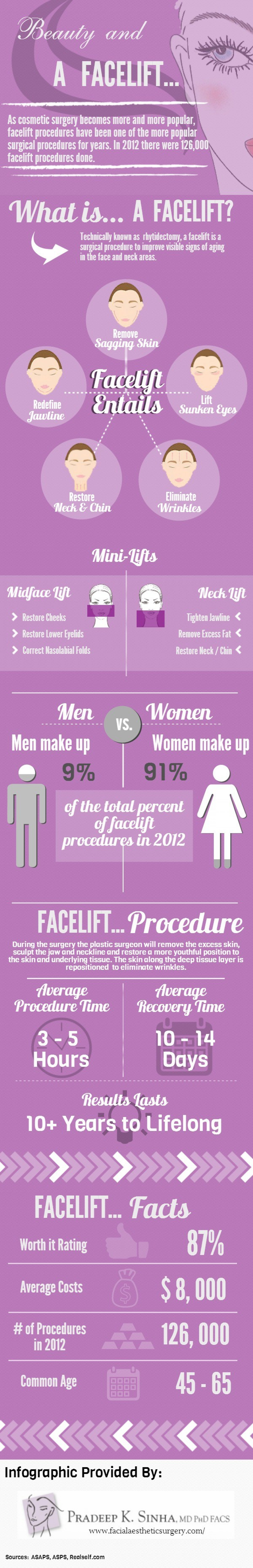 Beauty and a Facelift Infographic