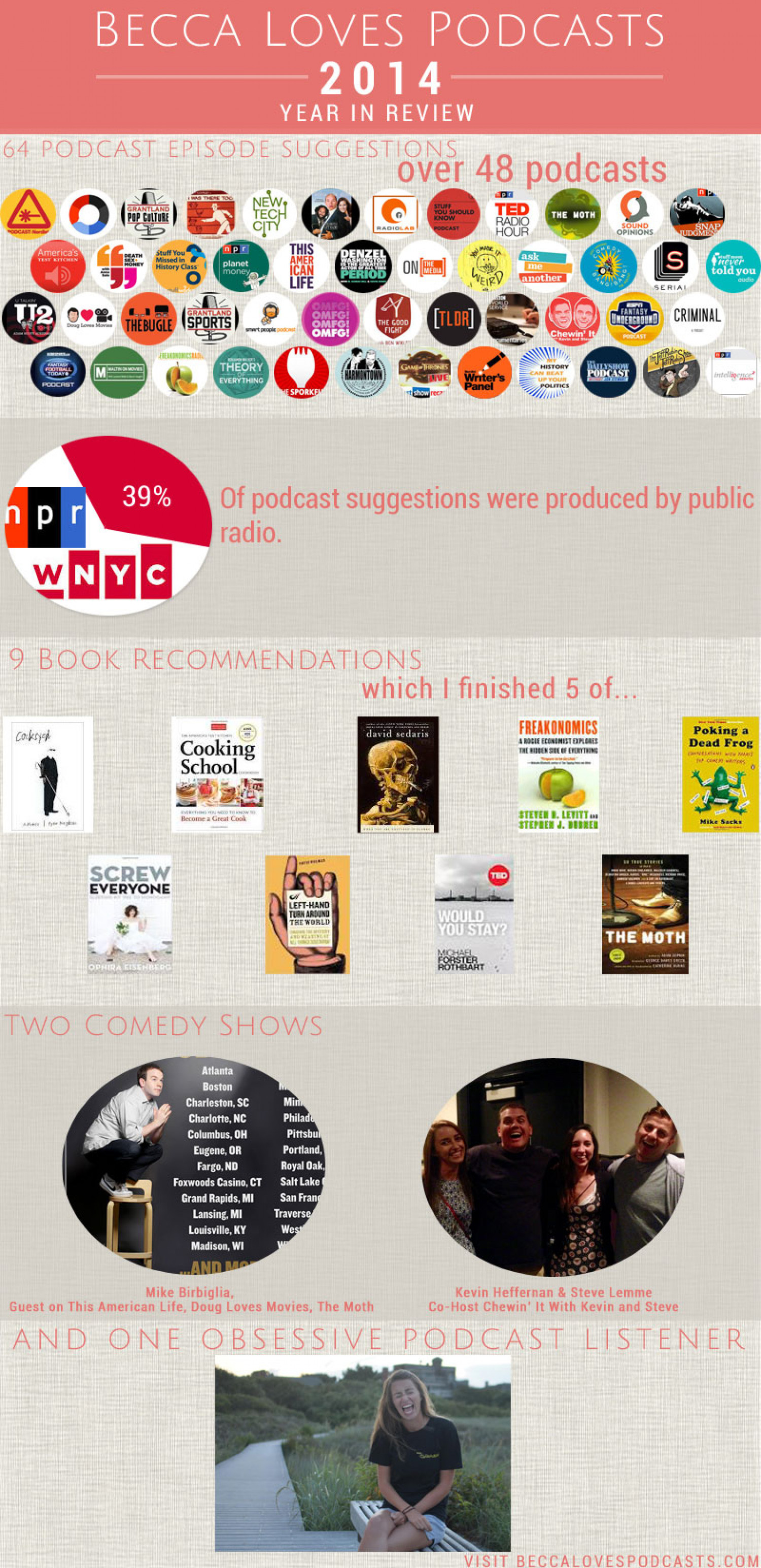 Becca Loves Podcasts 2014 Infographic