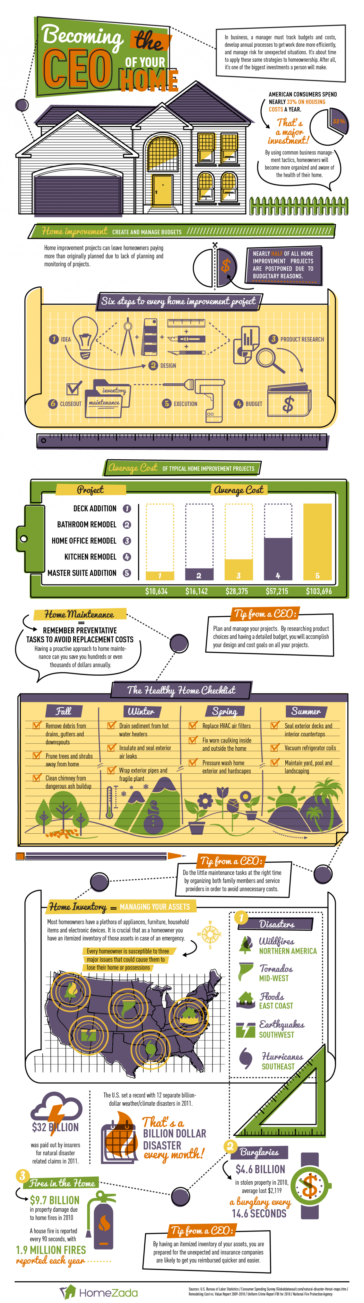 Becoming the CEO of your Home Infographic