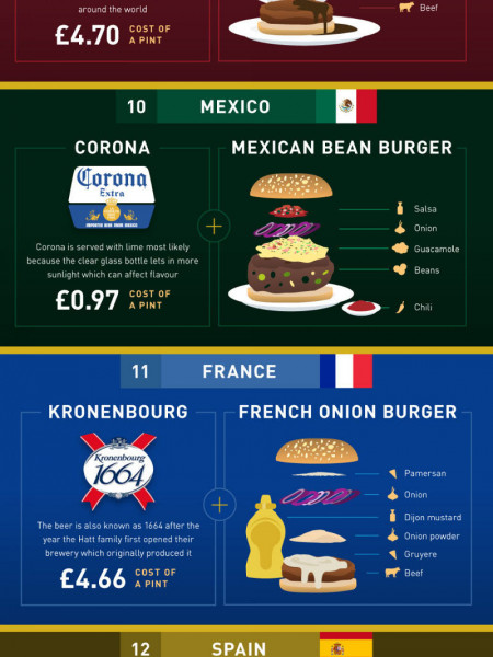 Beer & Burger Combos in 20 Countries Around The World Infographic