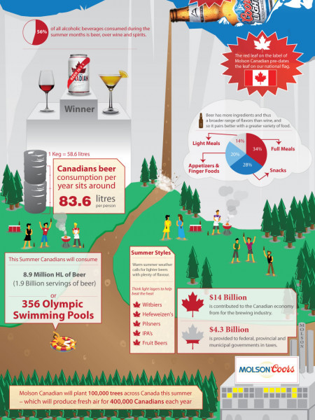 Beer Canada's Drink of Summer Infographic