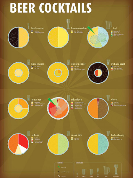 Beer Cocktails Infographic