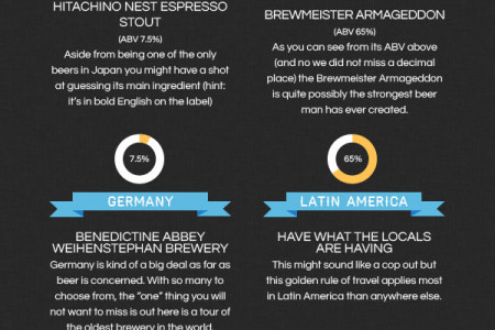 Beer from around the world Infographic