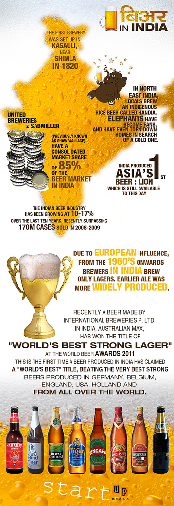 Beer in India | Visual ly