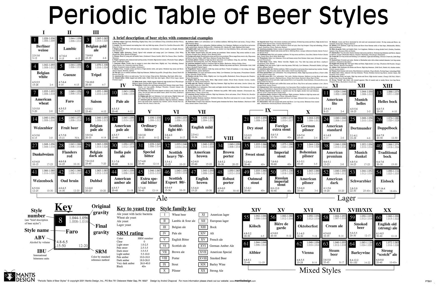 Beers periodic table visual beers periodic table infographic urtaz