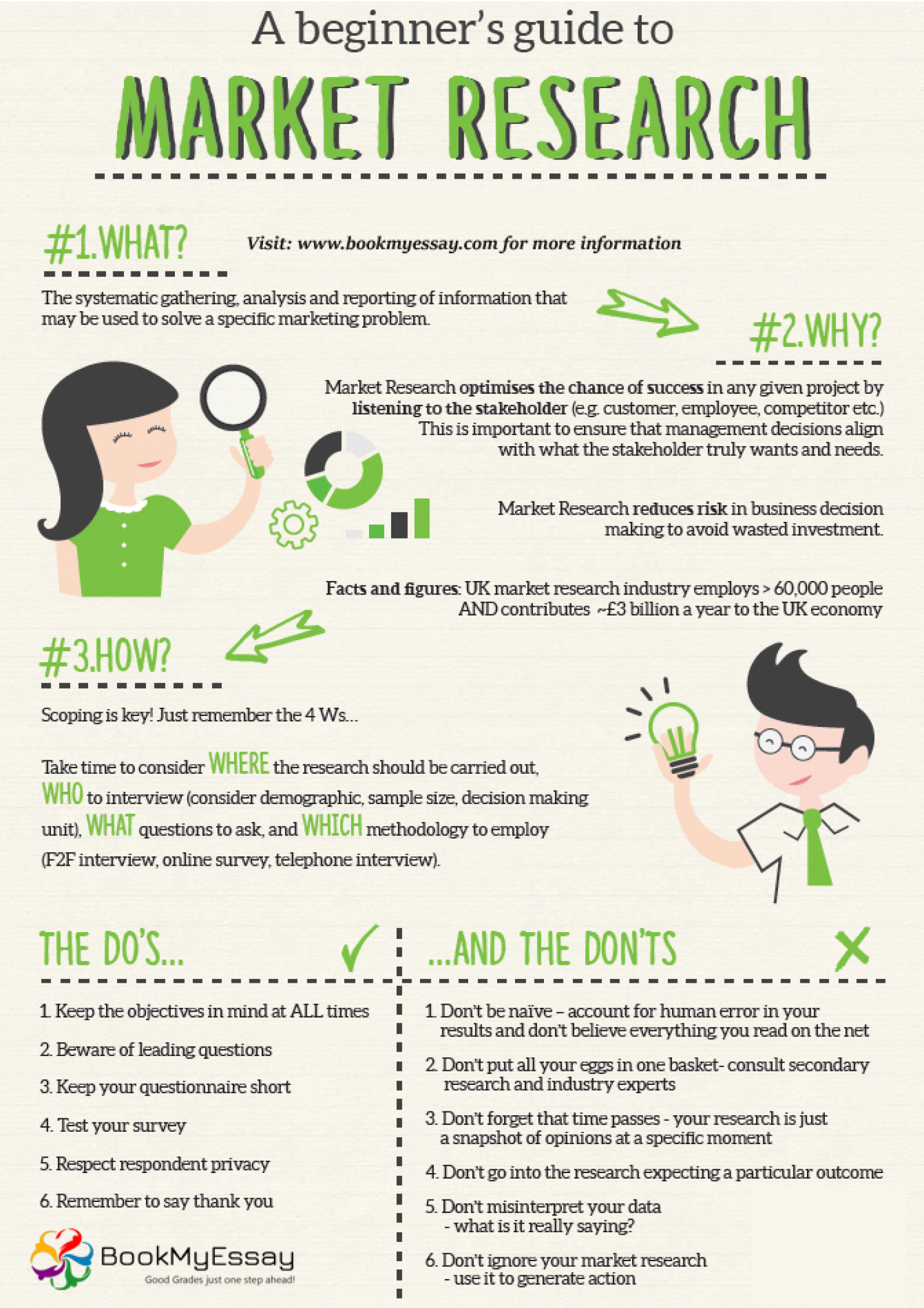 Beginner Guide for Marketing Research  Infographic