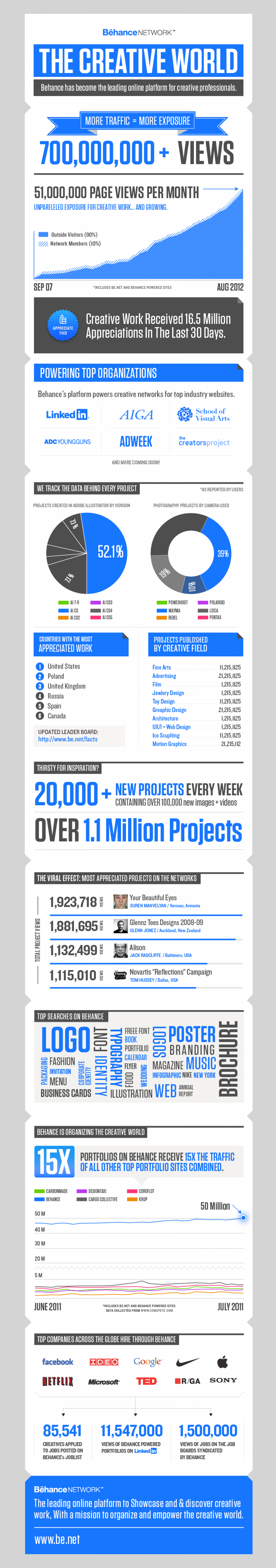 Behance Network 2011 Infographic