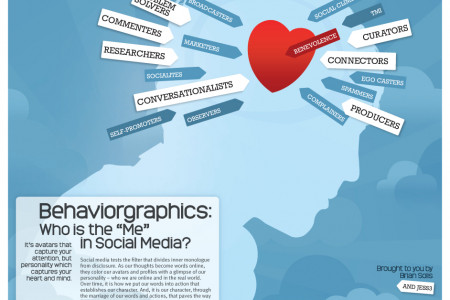 """Behaviorgraphics: Discovering the """"Me"""" in Social Media Infographic"""
