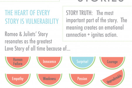 love story infographics ly behind every great business is a great love story how romeo and juliet story vine