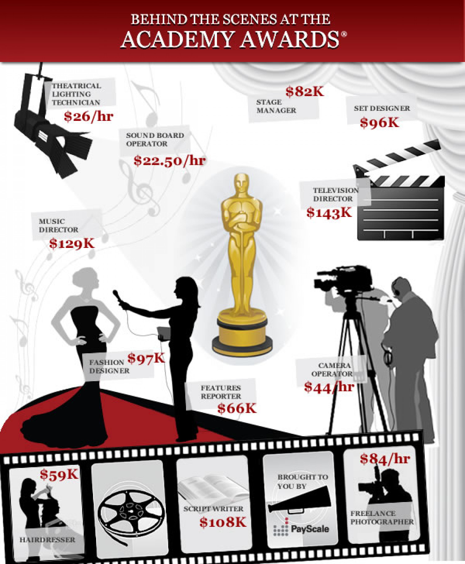 Behind the Scenes at the Academy Awards® Infographic