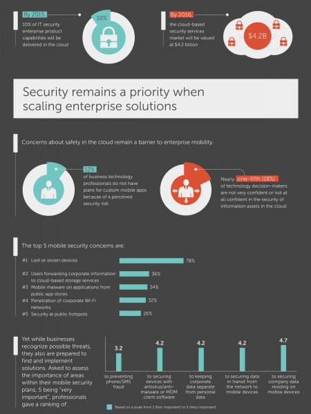 Behind the Scenes: Mobility in the Enterprise Infographic