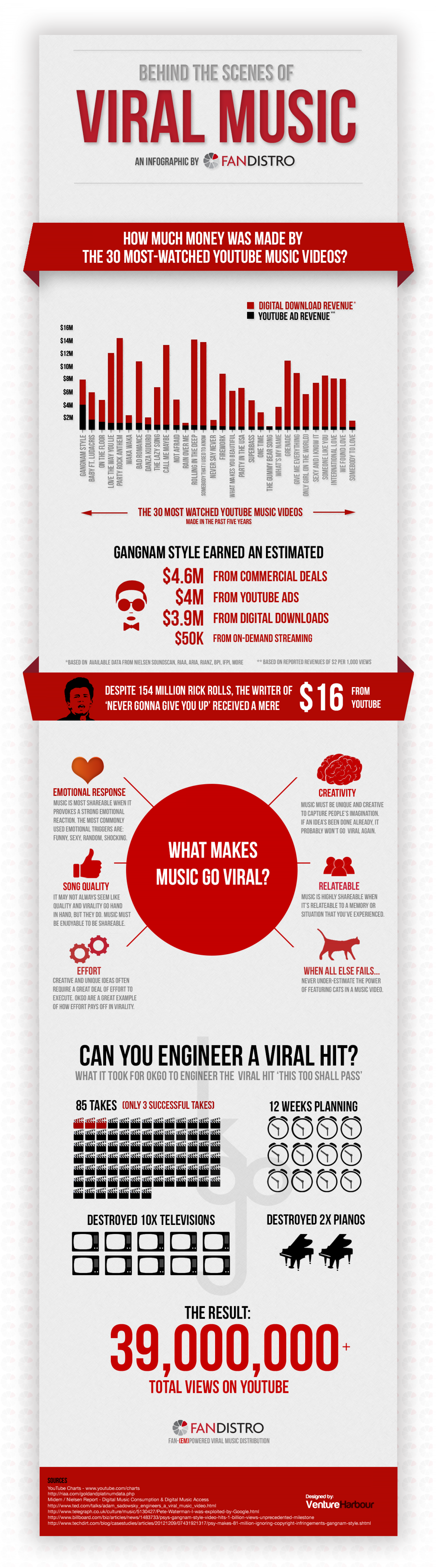 Behind The Scenes of Viral Music Infographic