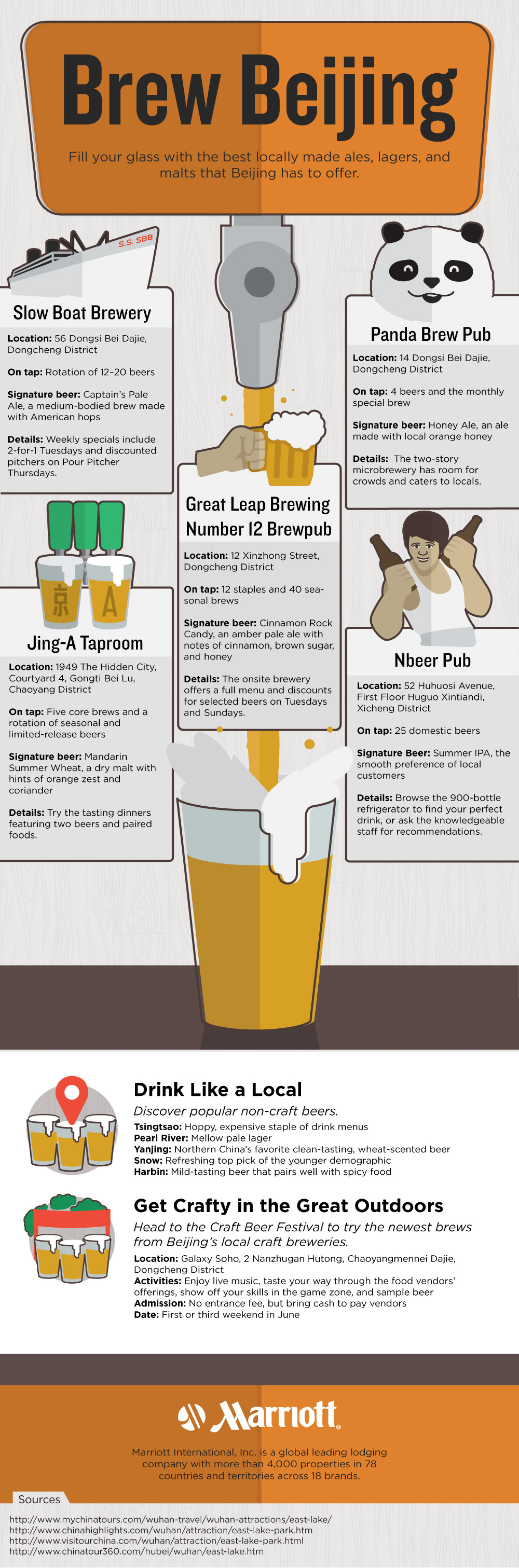 Beijing Local Pubs and Breweries Infographic