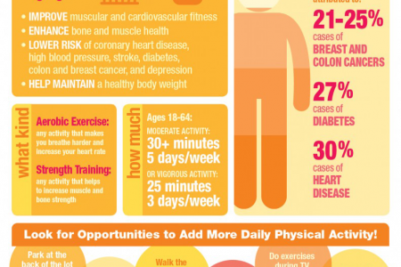 Being in best of health Infographic