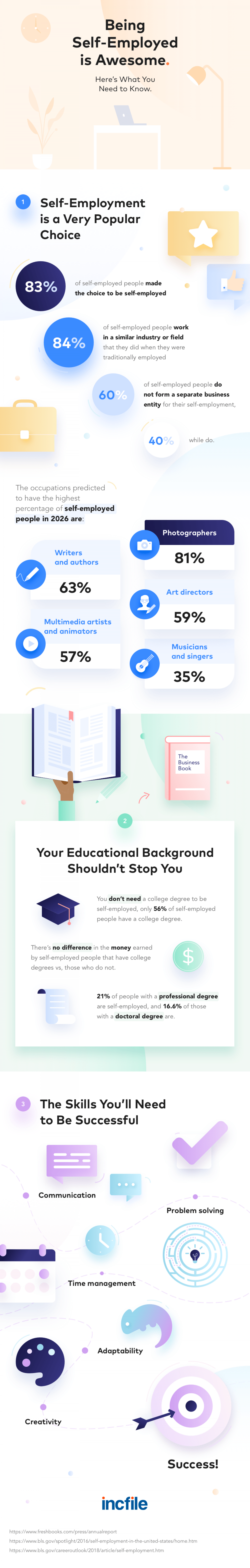 Being Self Employed is Awesome Infographic