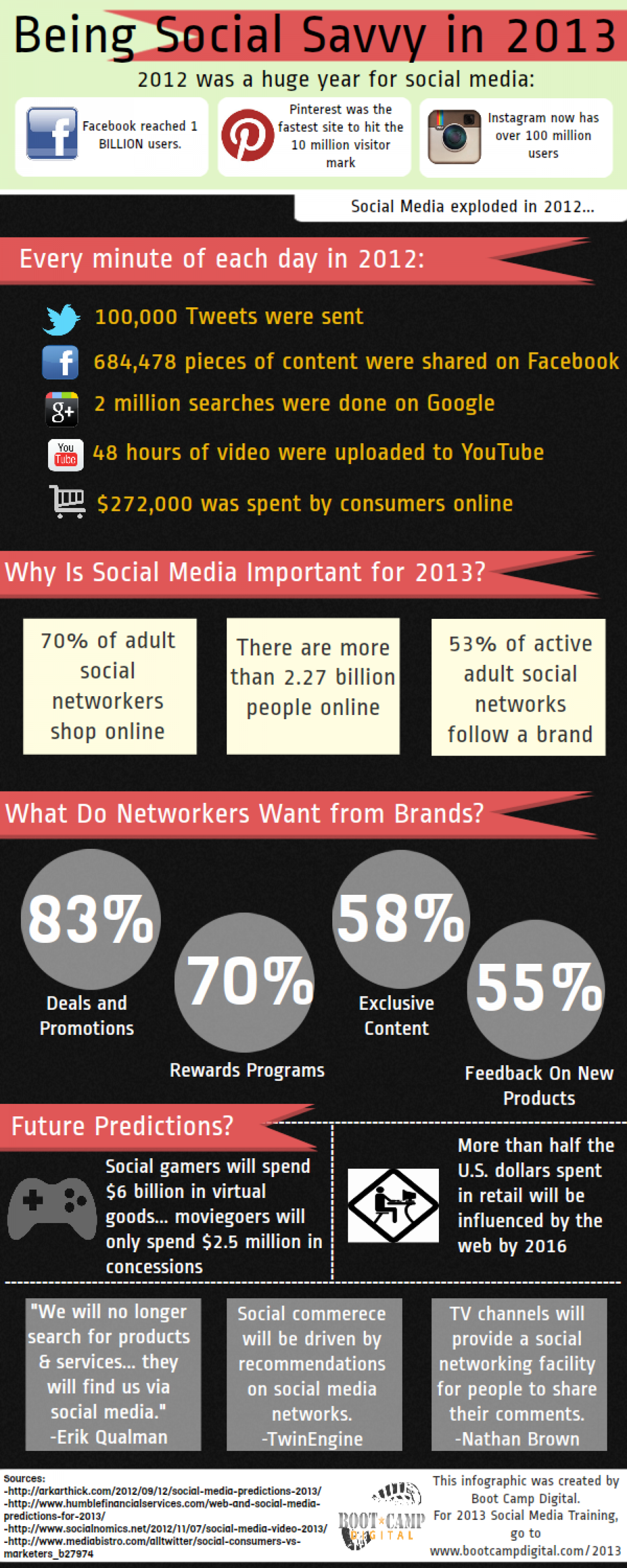 Being Social Savvy in 2013 Infographic